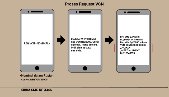request vcn bni